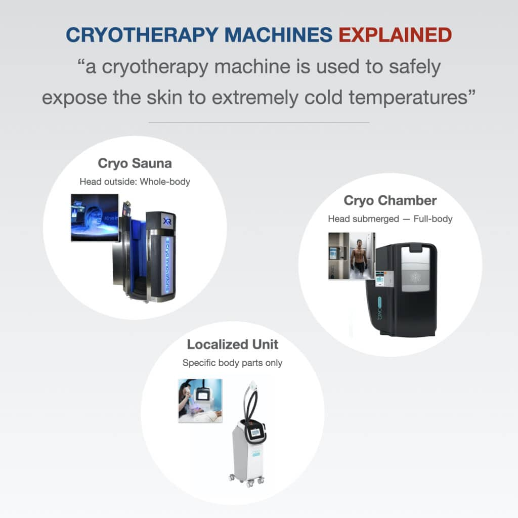 Cryotherapy machines safely expose the skin to extremely cold temperatures for a short period of time
